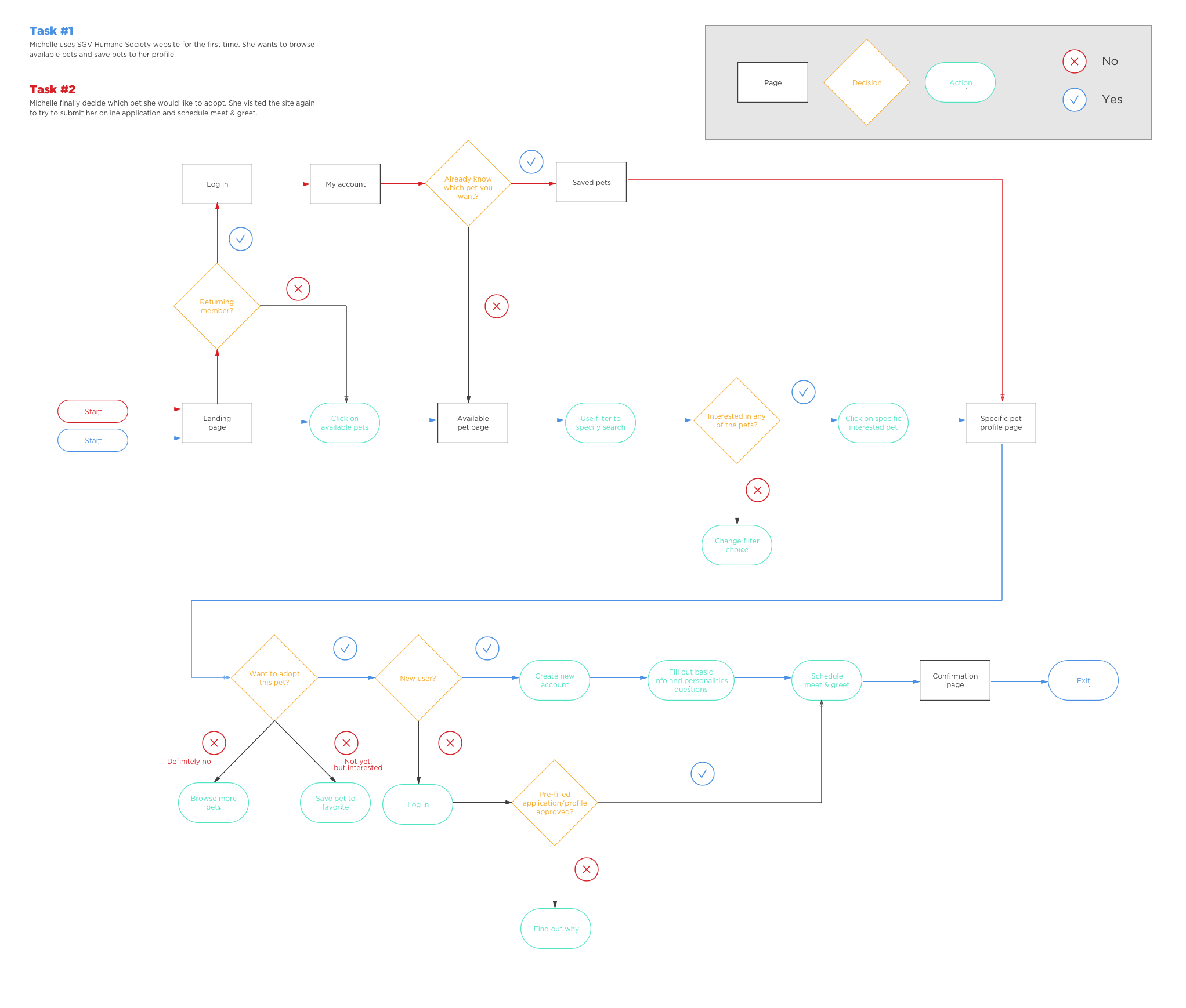 uxa_sgv_user_flow_2.png