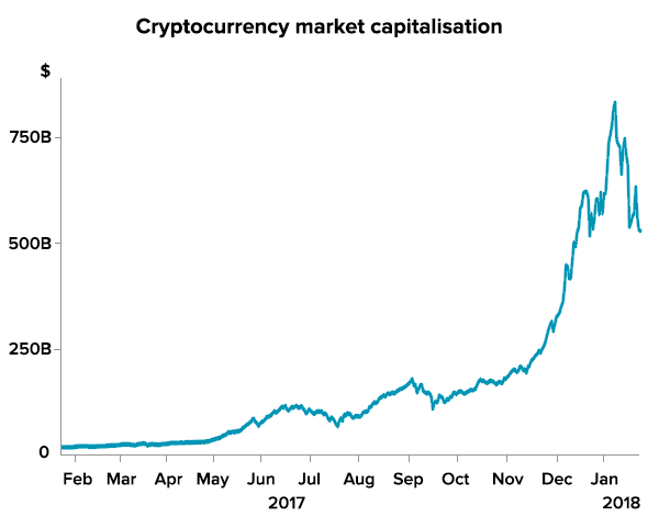 Source: coinmarketcap.com