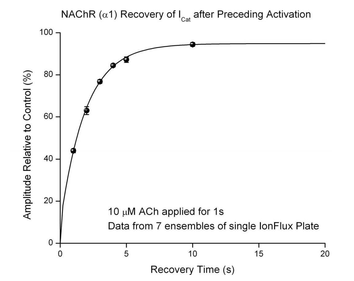 Controlled recovery from desensitization