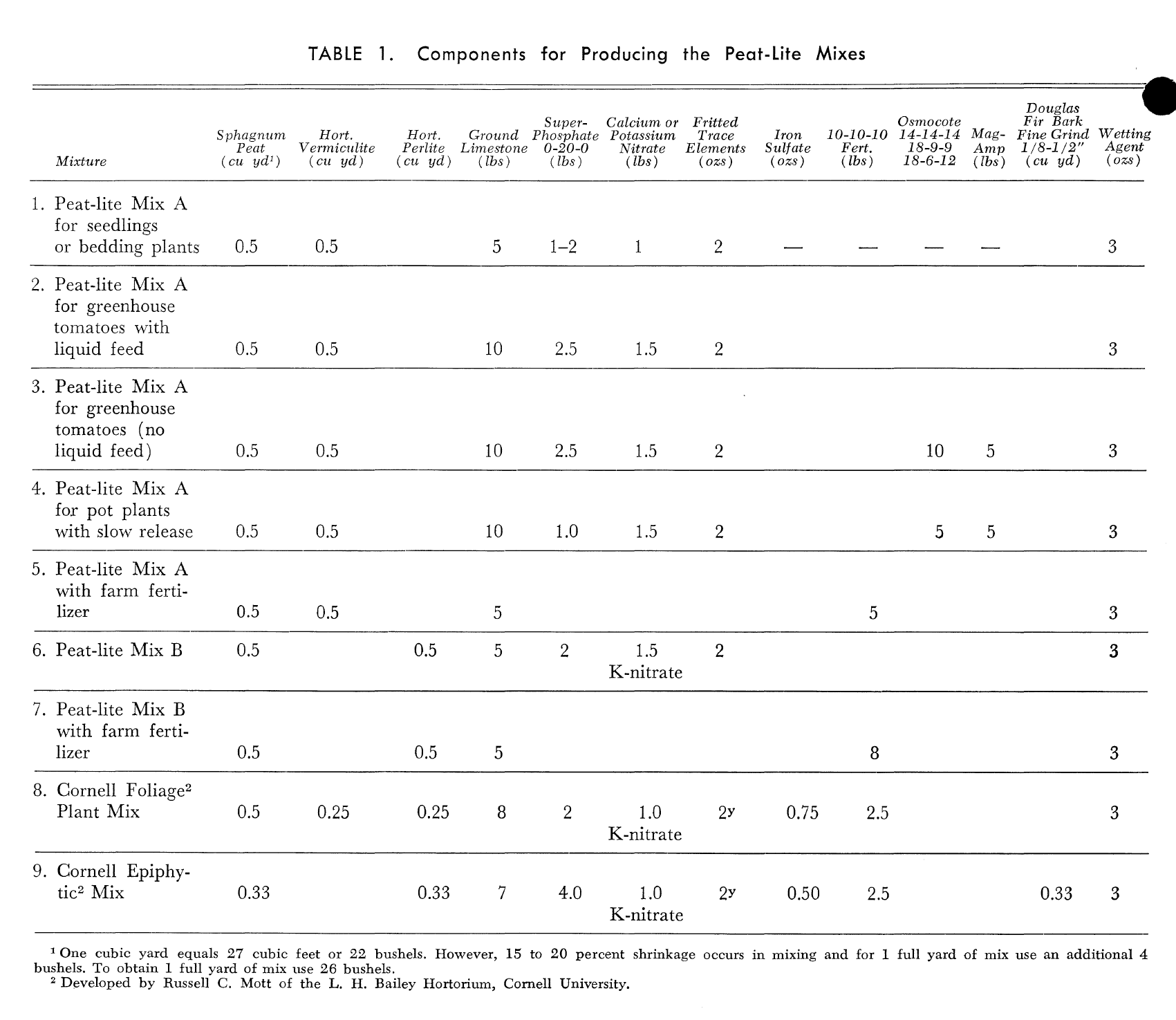 """Table published in the 1972 Cornell Information Bulletin of """"Cornell Mix"""" variants designed for different plants. (via:  Garden Culture Magazine )"""
