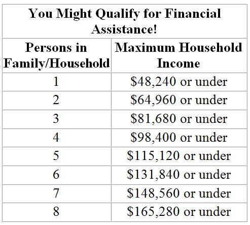 ACA Financial Assistance Chart (Solo).JPG