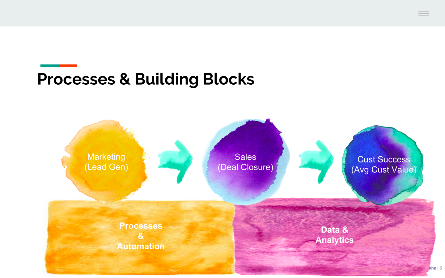 Revenue and Building blocks.png