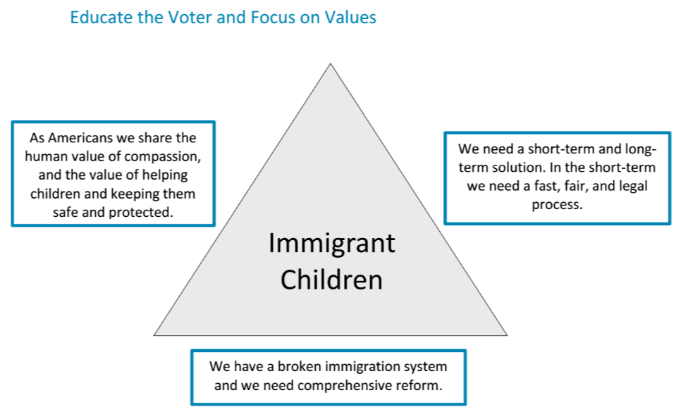 Message Triangle developed from the Unaccompanied Immigrant Children research