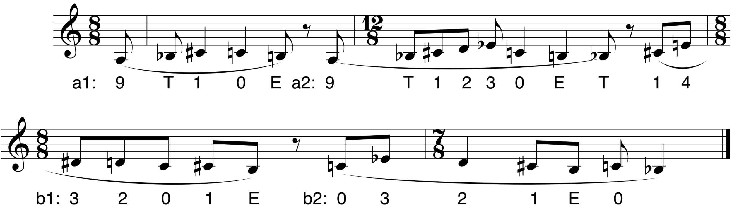 Figure 2. Fugue subject segment and pitch class annotation.