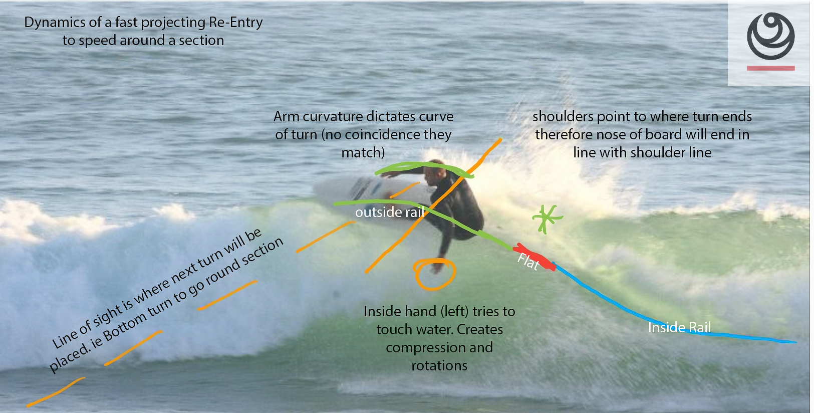 """I can't just watch someone surf. I analyse it from start to finish. Whether it be understanding how John John kept his board stuck to his feet through an inverted rotation, through to someone always falling off their inside rail in the whitewater. Every aspect of a surfers technique is analysed. I'm like the Rain Man of surfing!"" Jez Browning, Founder and Head Coach at UniSURFity.com"