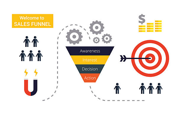 Conversion Funnels ~ Marketing Maharaja — Marketer For Creative Entrepreneurs | Get Unstuck @ MarketingMaharaja.com