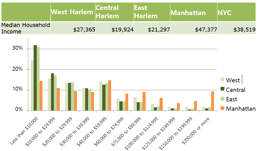 Data from NYC City Planning Site, NYC Community Data Portal