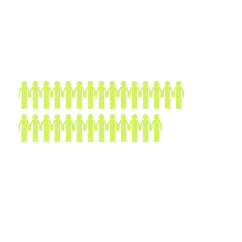 2839 people attend C4 Ajax - 10% increase