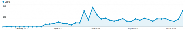 October 2012 Blog Stats