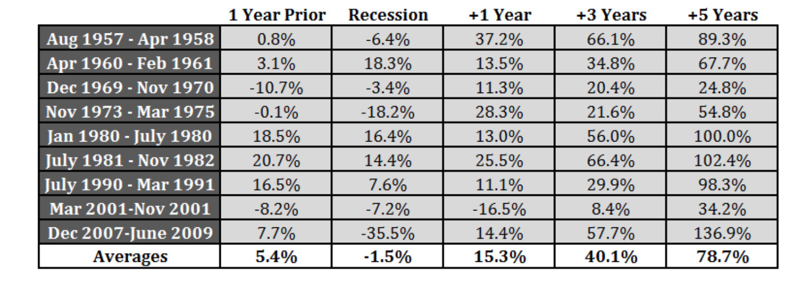S&P 500 performance before, during and after recessions. A recession doesn't necessarily coincide with a market downturn!   Source: www.awealthofcommonsense.com