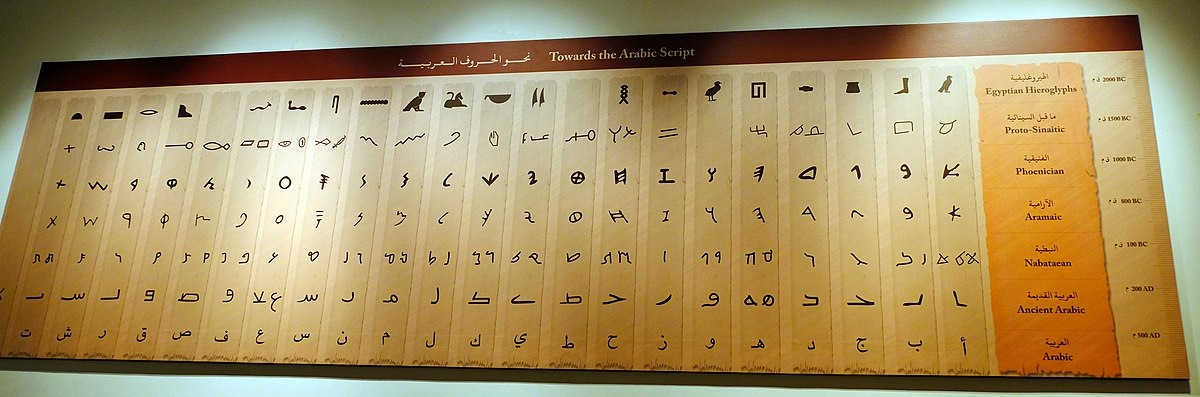 A display demonstrating the evolution of writing systems in Jordan. Photo taken by Davide Mauro, distributed under  CC BY-SA 4.0  license.
