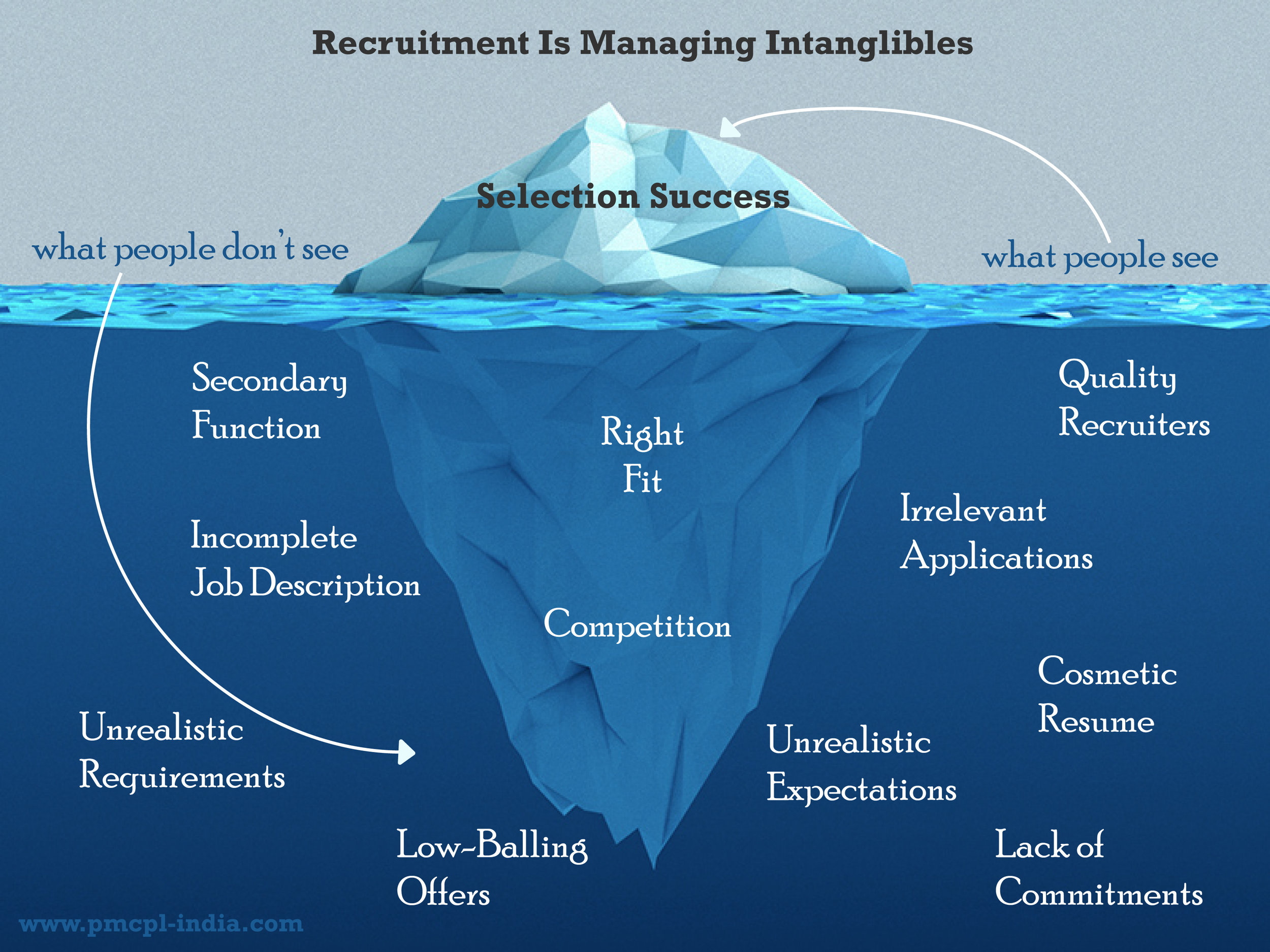 Find out more on the  Top Recruitment Challenges  from the Source of the above Iceberg