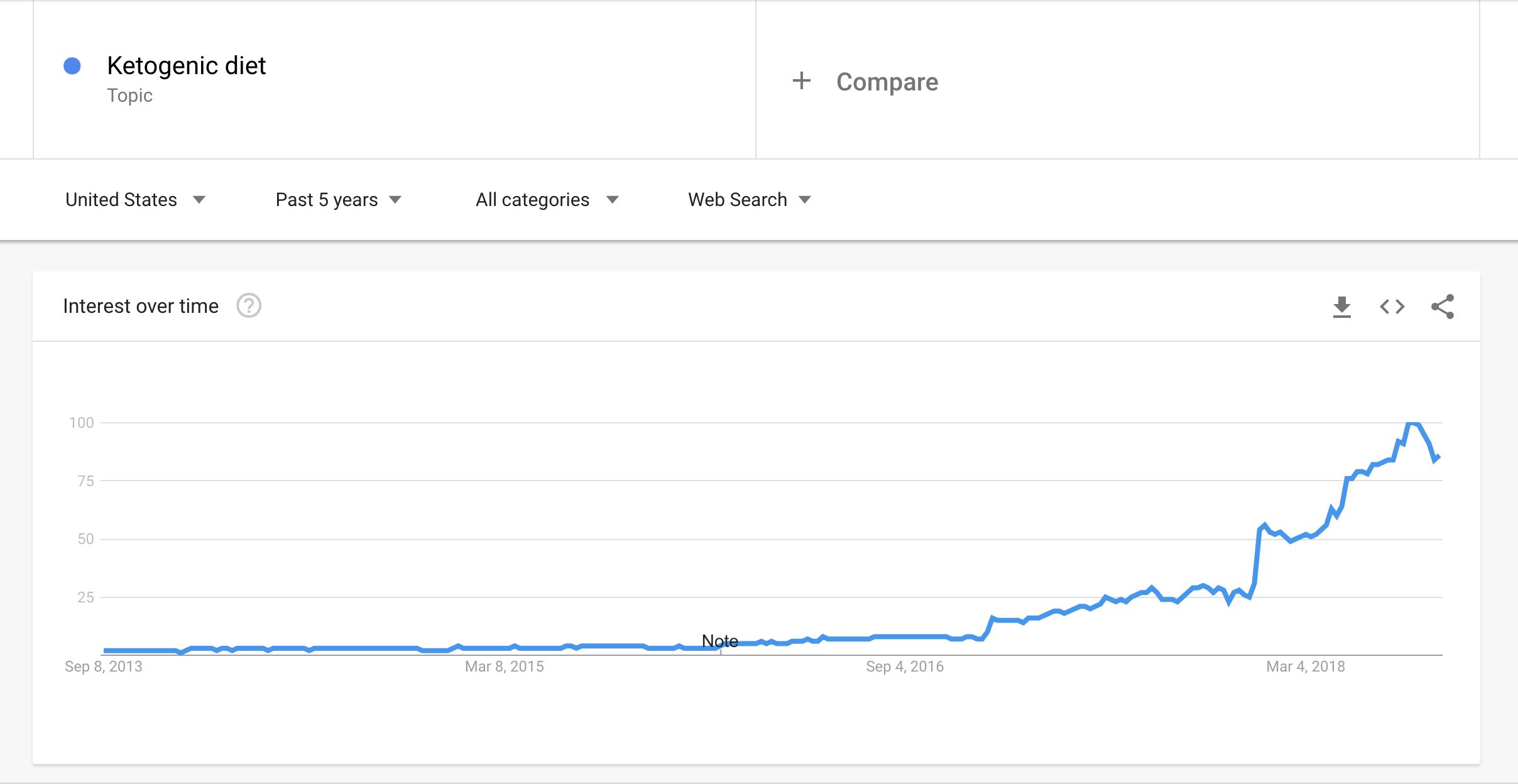 Google trends for dietitians, content marketing for dietitians.