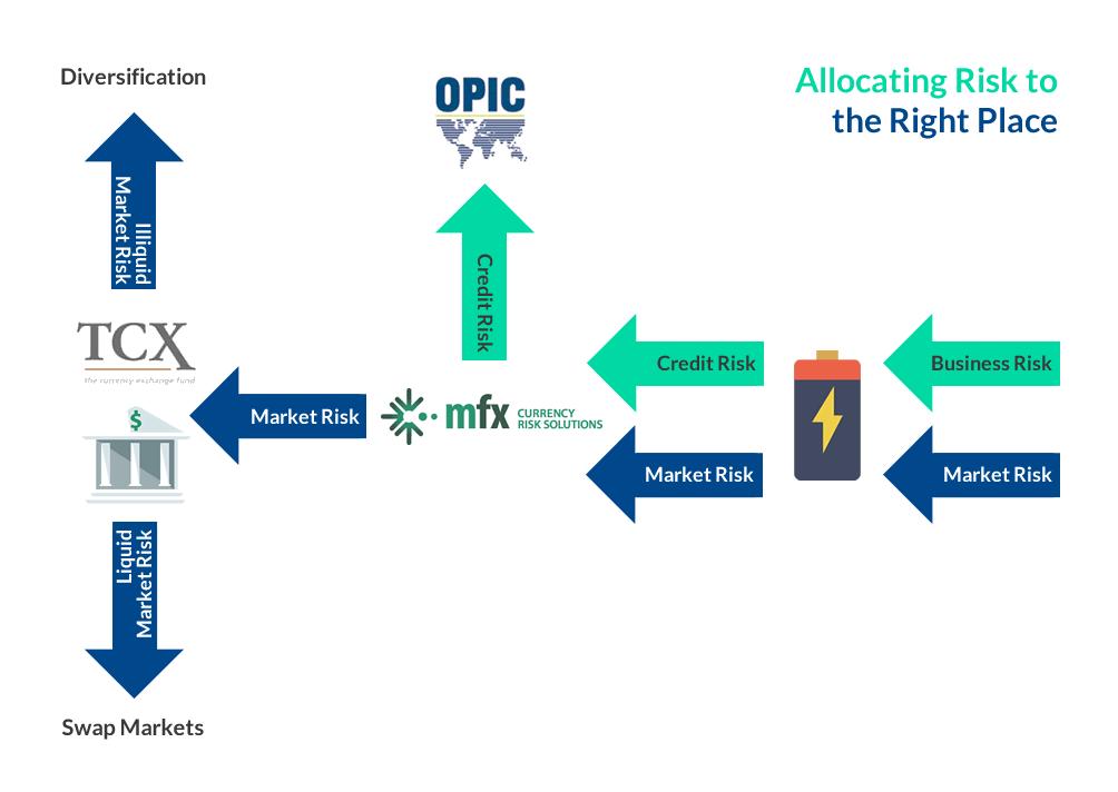 Figure 2. Risk allocation