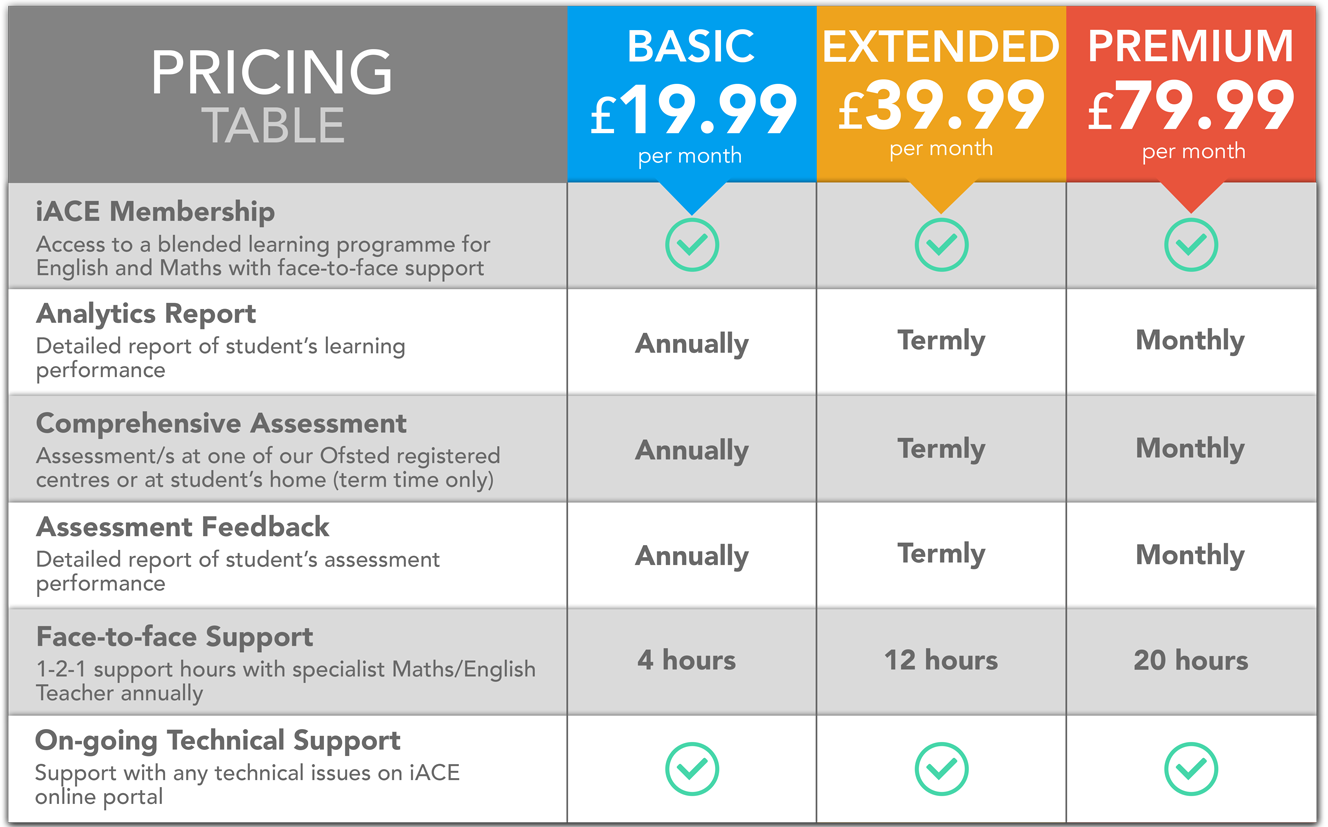 iACE Pricing Table