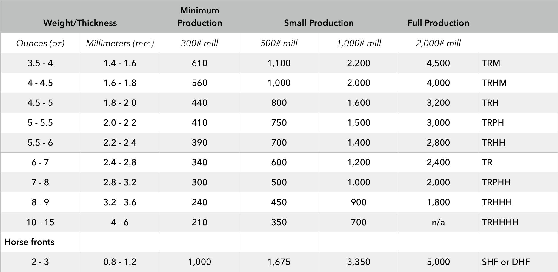 300 lb mill represents minimum order quantity.