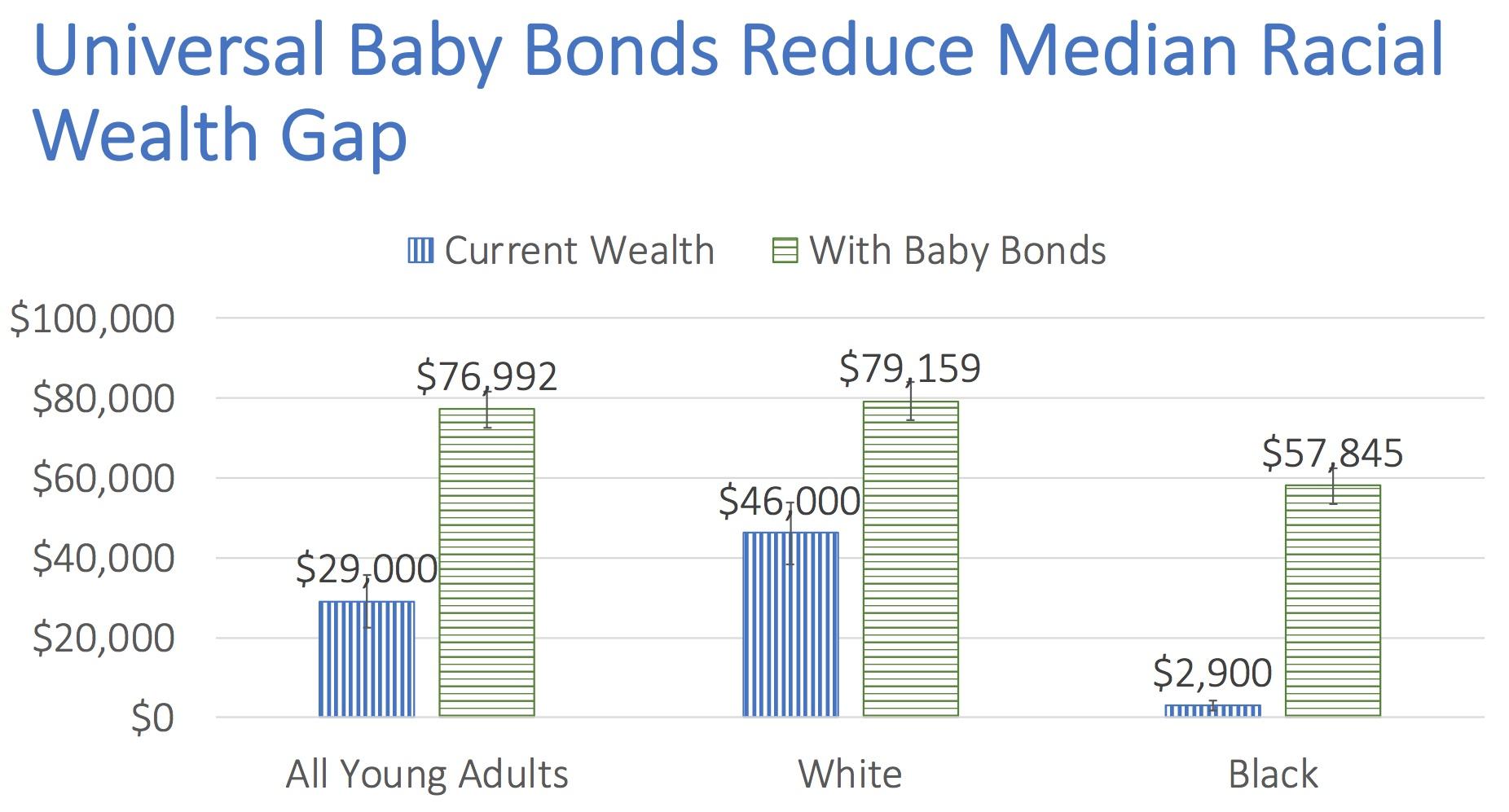 Zewde+Baby+Bonds+WP.jpg