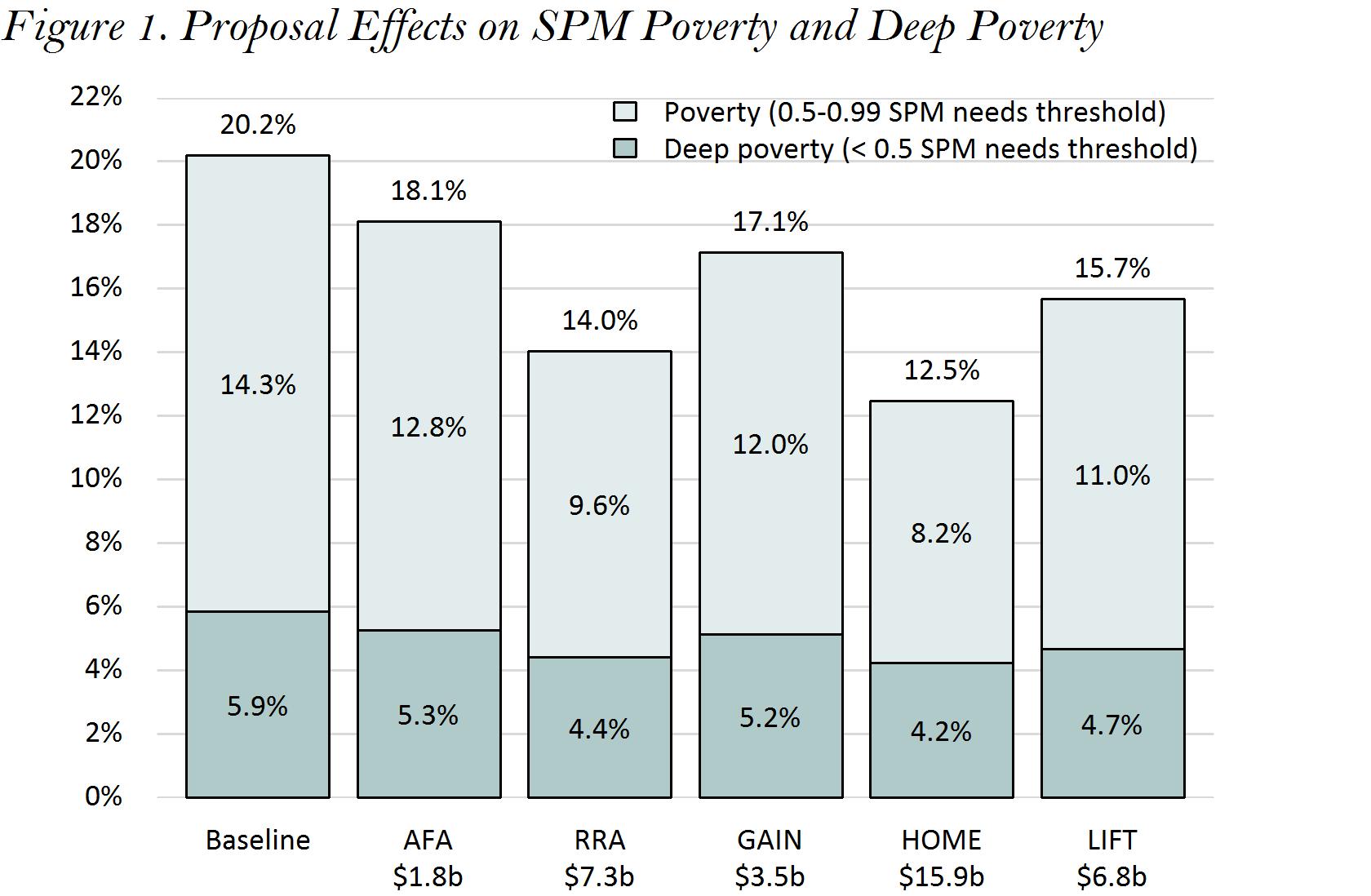 Progressive Tax Credits Graph.png