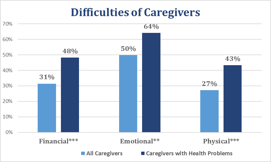 Categories marked with asterisks (*** - .001, ** - .01, *-.05) indicate a statistically significant difference between caregivers and non-caregivers.