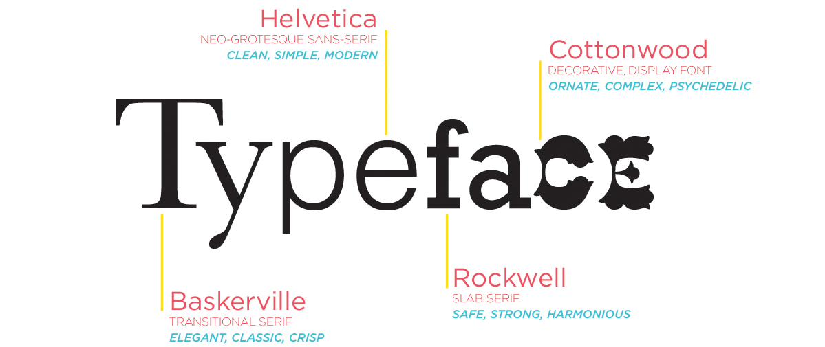 typography branding choose