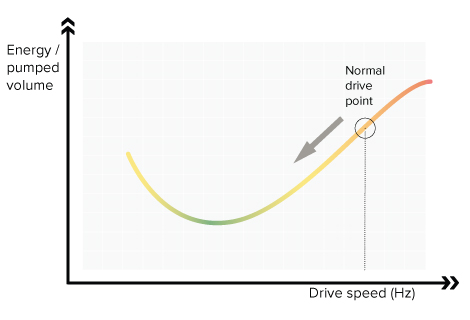 Emotron FlowDrive automatically finds optimal operating speed which leads to lower energy consumption.