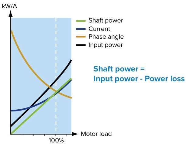 Emotron shaft power calculation offers very accurate and reliable supervision. Current measurement is only sufficient at high motor loads, phase angle only at low loads, and input power ignores motor power loss.