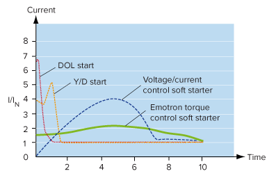 Emotron torque control reduces the start current by up to 30% more than conventional soft starts.