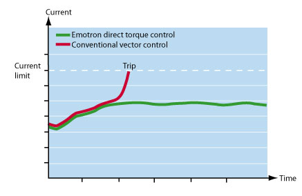 Emotron direct torque control prevents interruptions. The response time is extremely short since actual and required torque are compared 40,000 times per second.