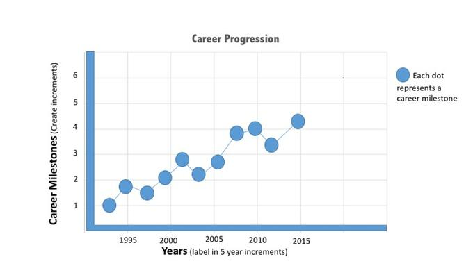 Career Transition Chart