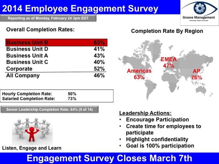 Engagement Survey Completion Rate Success