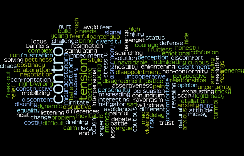 Conflict Wordcloud