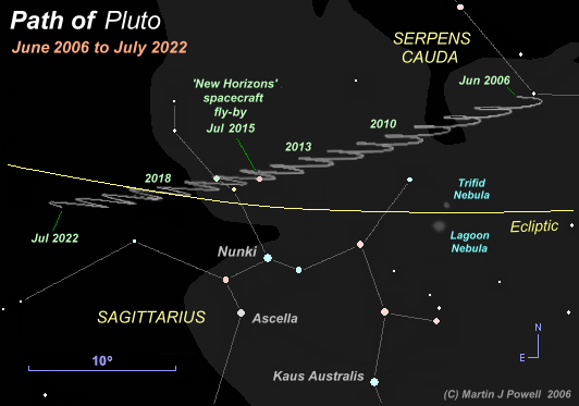 pluto-path-sgr-2006-2022.png