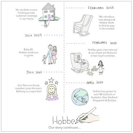 HOBBE'S STORY