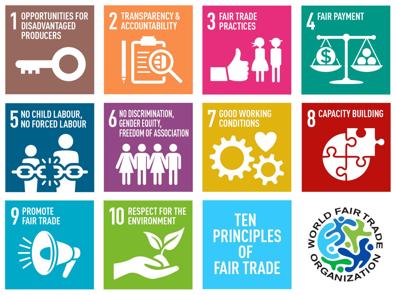 THE TEN PRINCIPLES OF FAIR TRADE The World Fair Trade Organization (WFTO) prescribes 10 Principles that Fair Trade Organisations must follow in their day-to-day work. At Fair Go Trading, we subscribe to these principles.