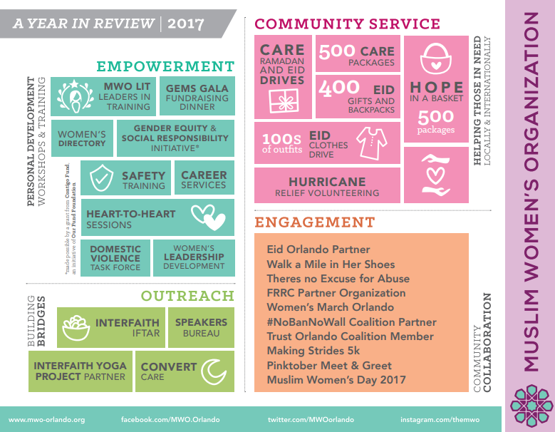 To see all that we were able to accomplish through your generosity and assistance in the past, check our our annual reviews:   2018 ,  2017 ,  2016 ,  2015