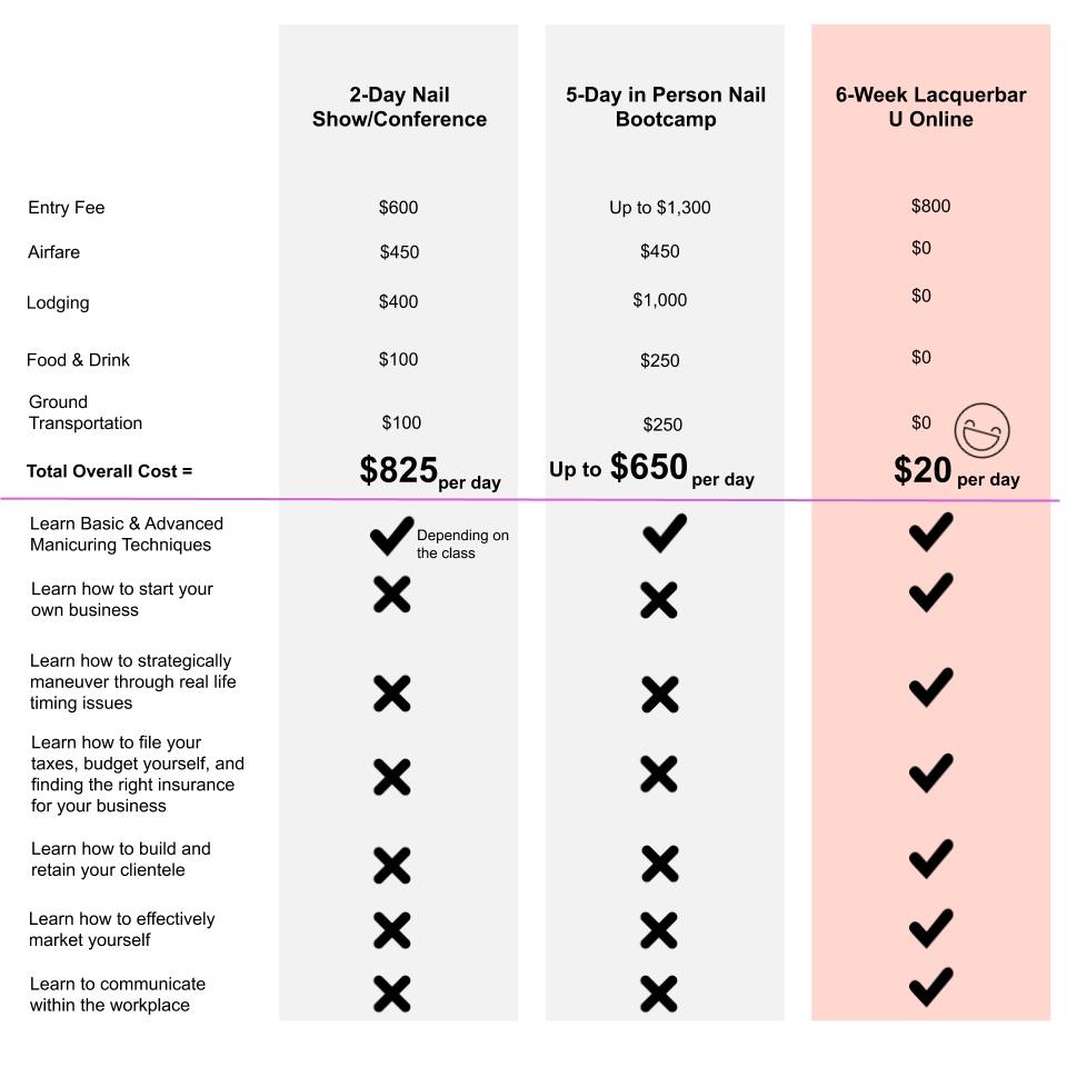 Lacquerbar U Price Comparison Graphic