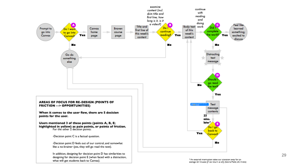 Copy of Canvas UX Research - v2 (presented to braven) (2).png