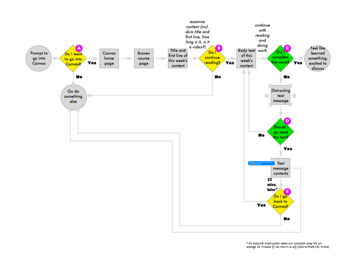 1) USER FLOWS  Taking a look at the user's flow through an online learning platform helped us identify major pain points to design for.