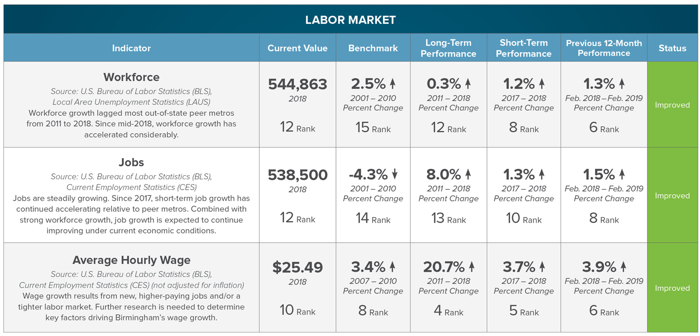 CLICK FOR FULL INDICATOR SET ON LABOR MARKET:  Workforce  |  Jobs  |  Average Hourly Wage