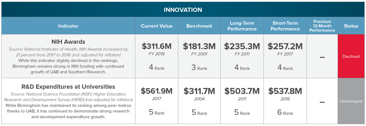 CLICK FOR FULL INDICATOR SET ON INNOVATION:  NIH Awards  |  R&D Expenditures at Universities