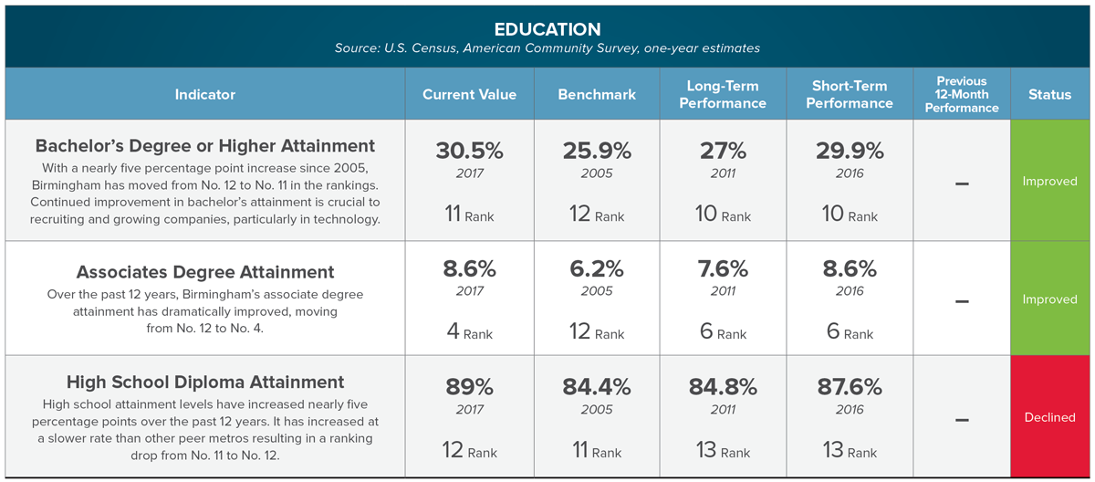 CLICK FOR FULL INDICATOR SET ON EDUCATION:  High School Diploma, Associates or Higher Attainment