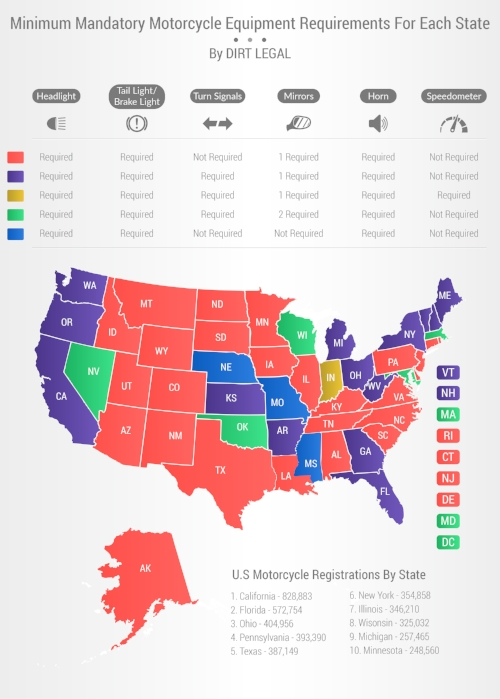 state-DOT-requirements-infographic