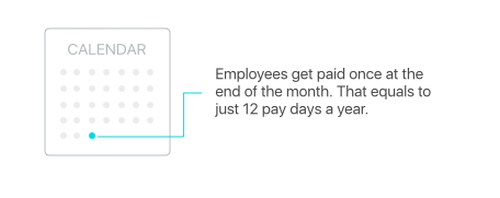 2payroll-frequency-graphics.png
