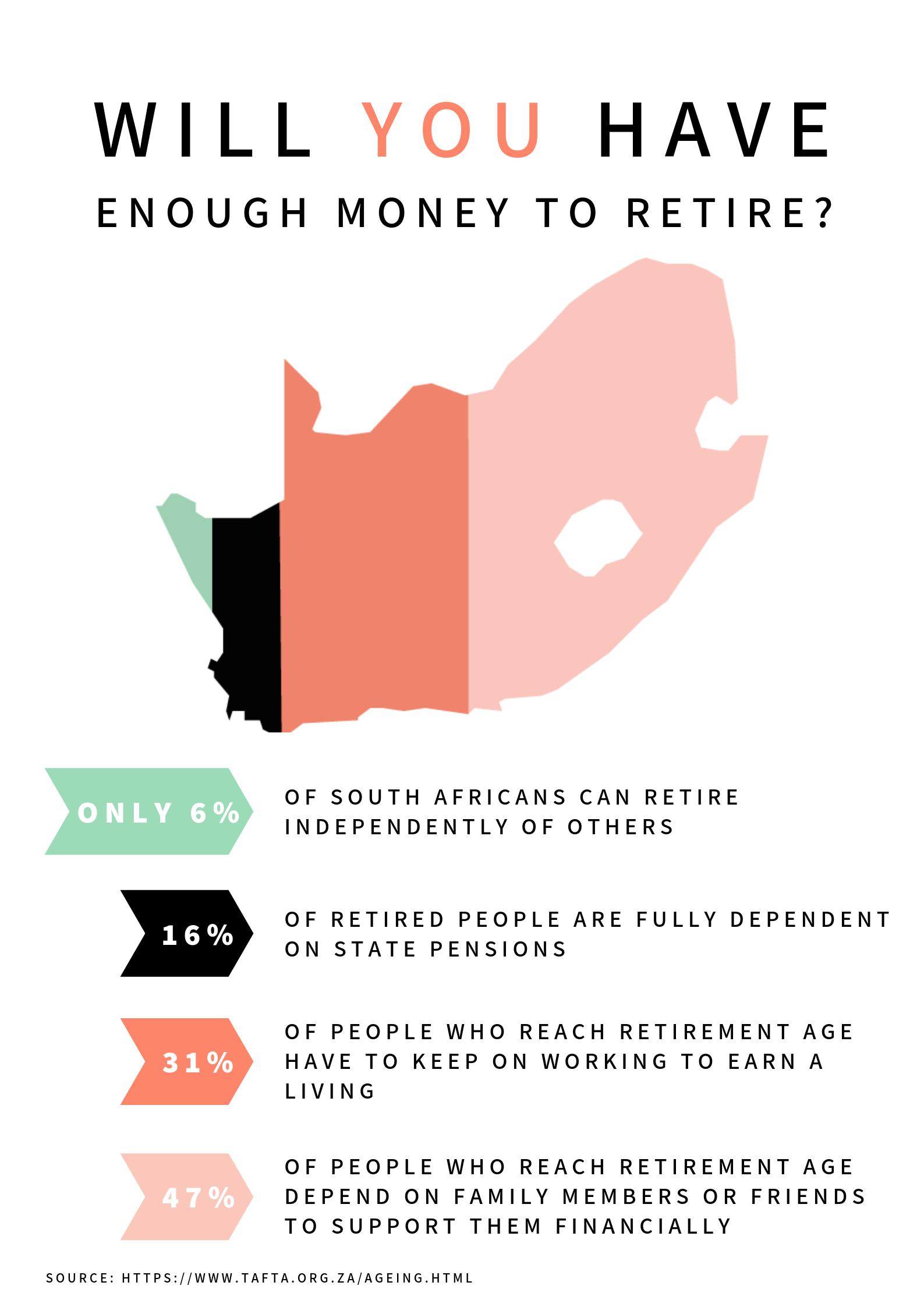 Retirement Saving of Elderly - CareCamp