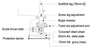 Steering arrangement to front & rear of bogie