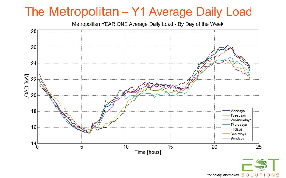Year ONE - Daily Average Load