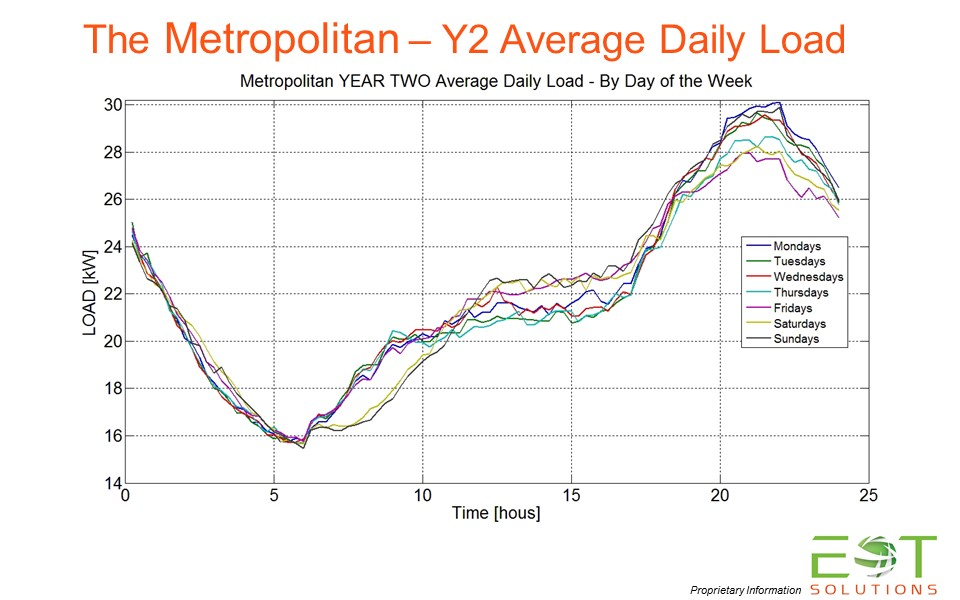 Year TWO - Daily Average Load