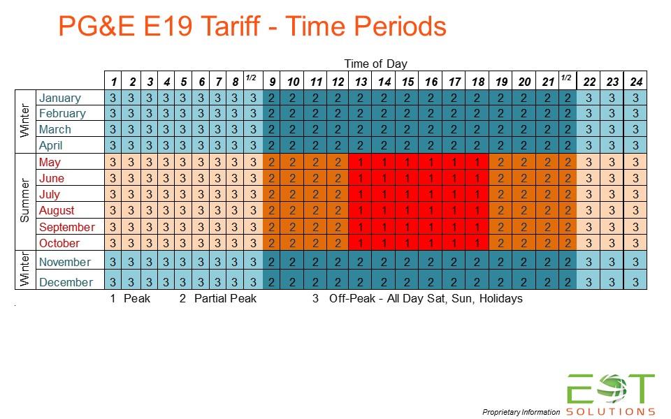 Time Periods E19 Schedule
