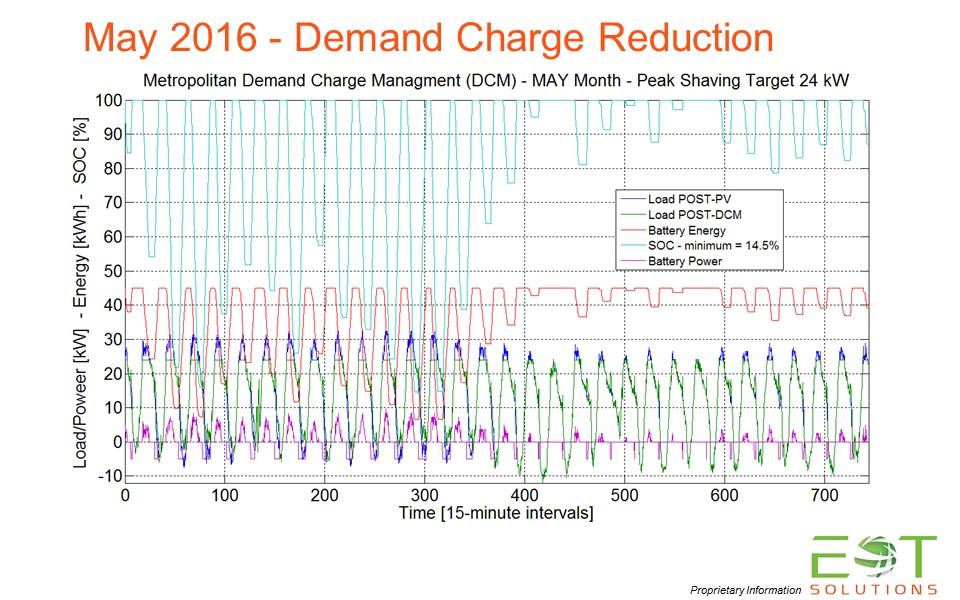Demand Reduction - May