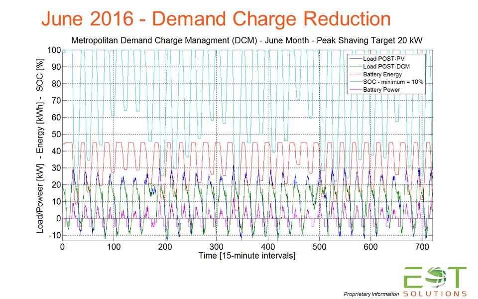 Demand Reduction - June